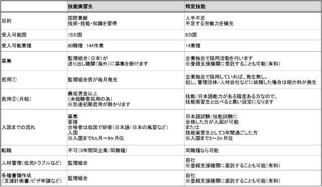 外国人雇用比較表