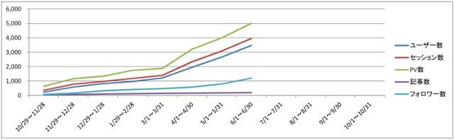 6月末までのグラフ