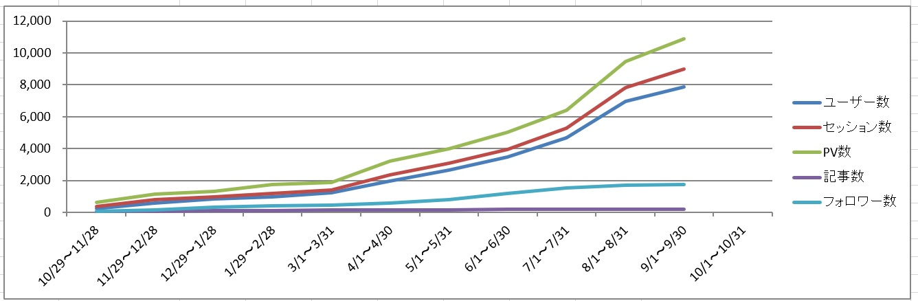 ブログ運営グラフ