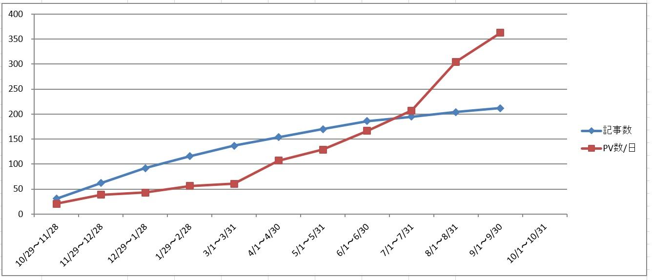 ブログ進捗グラフ02
