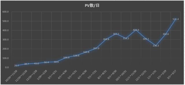 平均PV数の推移